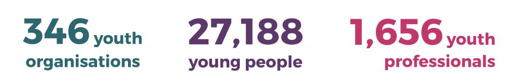 2017-18 impact figures